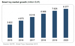 Smart_toys_growth_market_IDATE