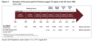 Sport_Content_evolution_price_paid_premier_league_tv_rights_IDATE_DigiWorld